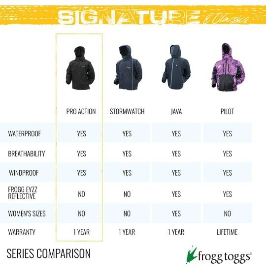 New Women's Frogg Toggs Classic Pro Action Waterproof Breathable Rain Jacket